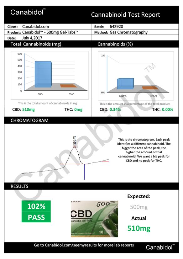 Canabidol CBD Cannabis Gel-Tabs 500mg report