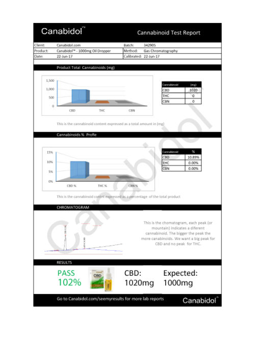 Canabidol CBD Cannabis Oil 1000mg test