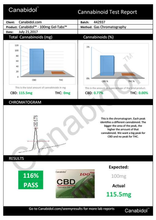 Canabidol CBD Cannabis Gel-Tabs 100mg test report
